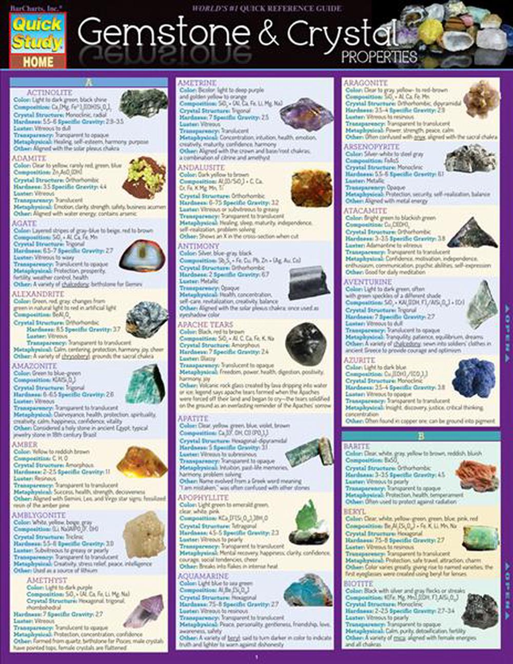 Gemstone & Crystal Properties